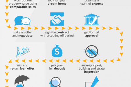 15 Easy Steps To Buying A Property Infographic