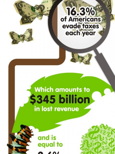 15 INFOGRAPHICS ABOUT TAXES Infographic