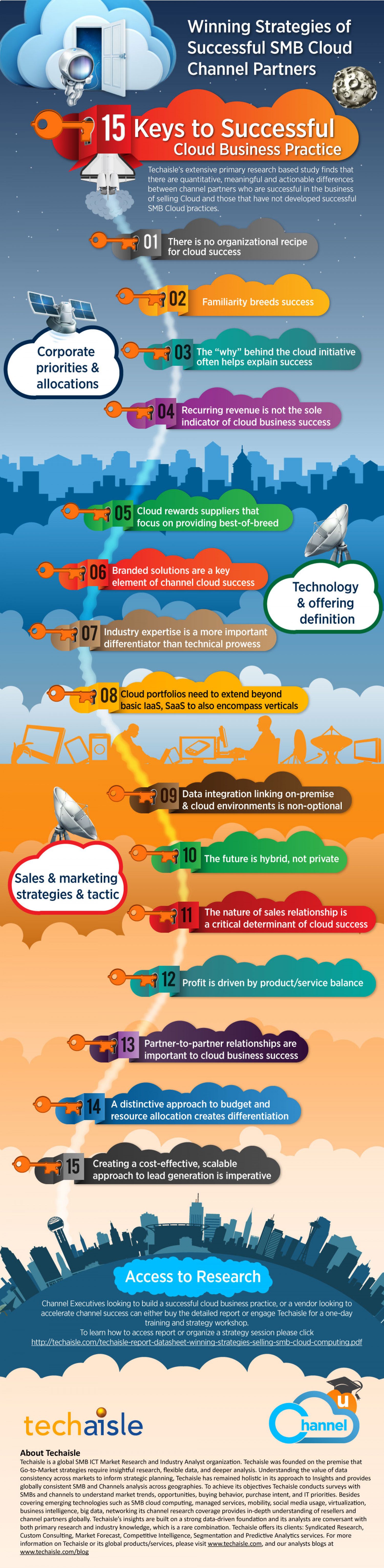 15 Keys to Successful Cloud Business Practice Infographic
