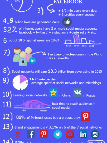 15 Mind-Blowing Stats About Social Media In 2015 Infographic