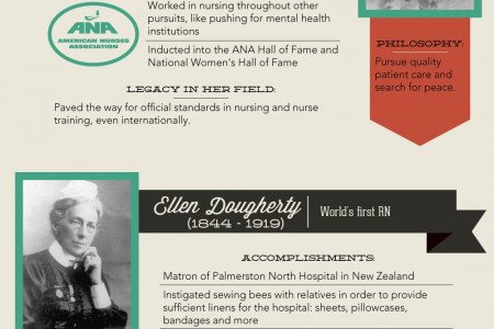 15 People Who Had the Biggest Impact on Nursing Infographic