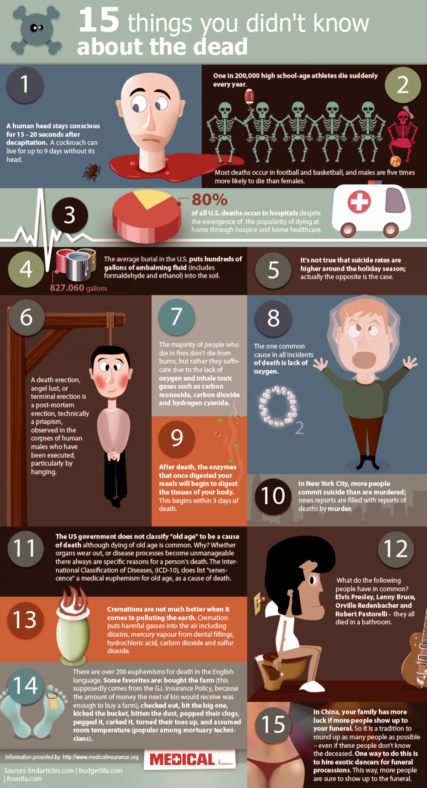 15 Things You Didn't Know About Death Infographic