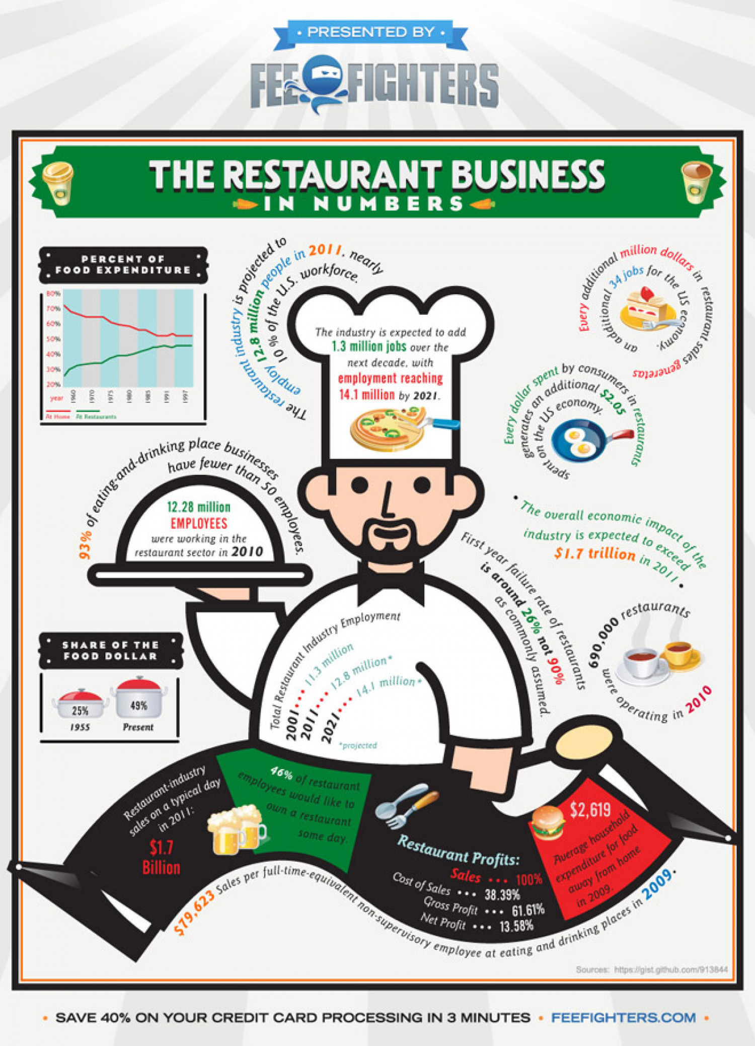 15 Things You Didn't Know About the Restaurant Industry Infographic