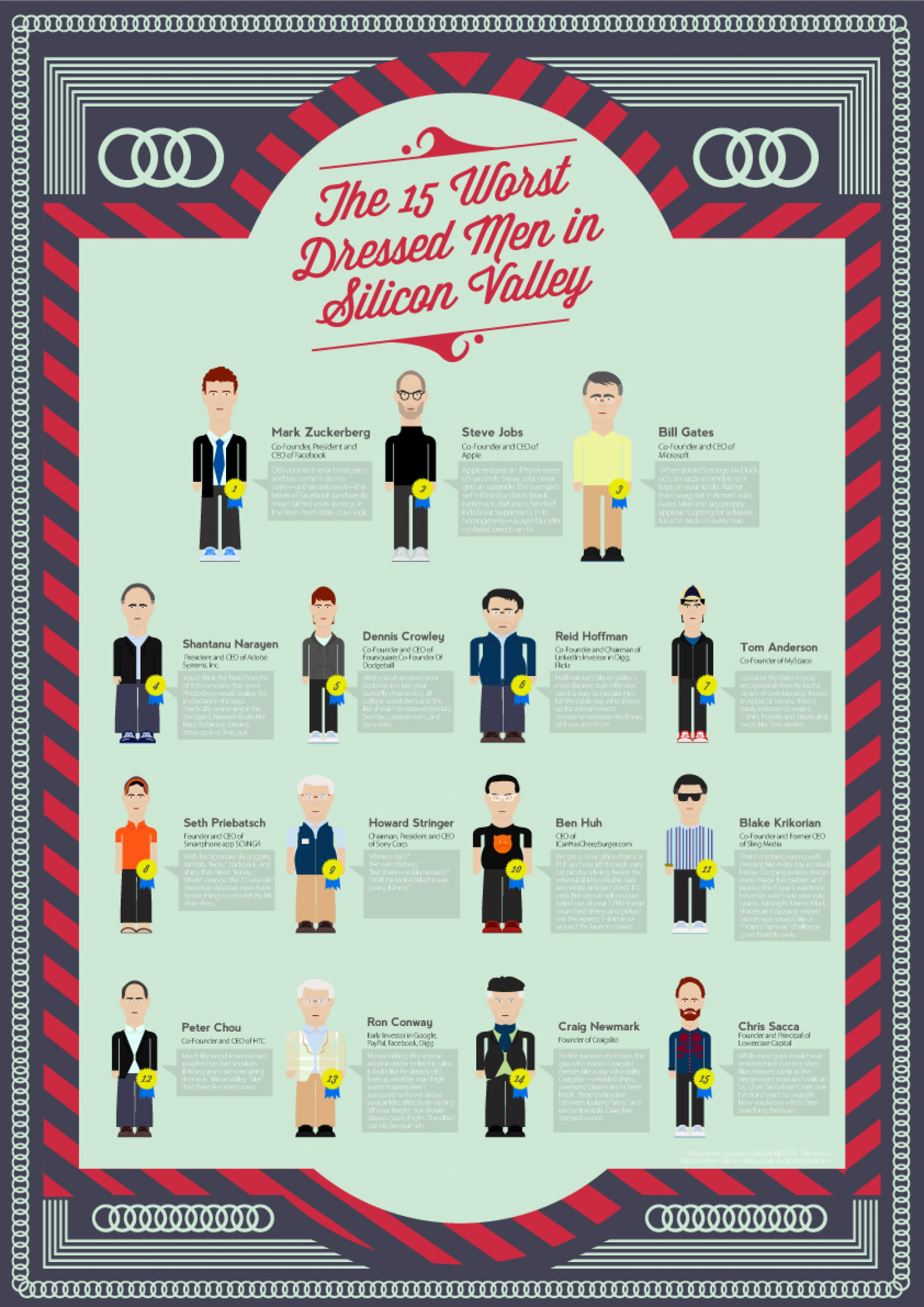 15 Worst Dressed Men In Silicon Valley Infographic