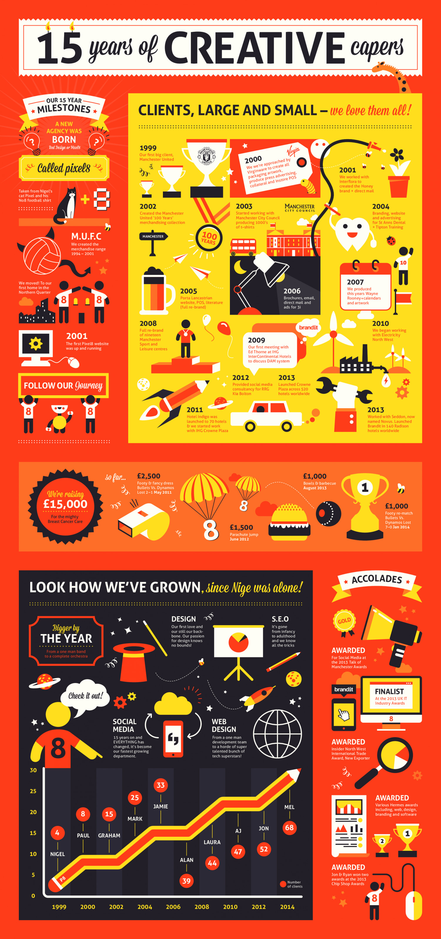 15 Years of Creative Capers Infographic