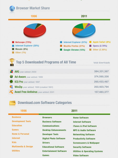 15 years of Download.com: The original app store  Infographic