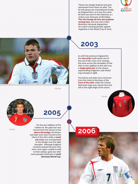 150 Years of the England Football kit - Part 2 Infographic