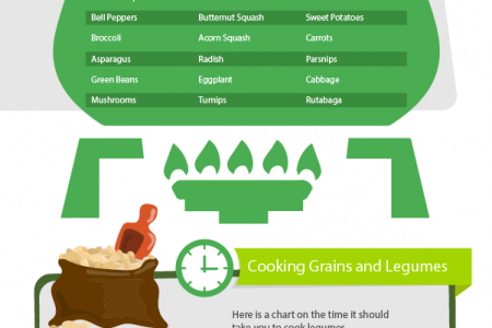 152 Things You Must Know In the Kitchen – Ultimate Guide Infographic
