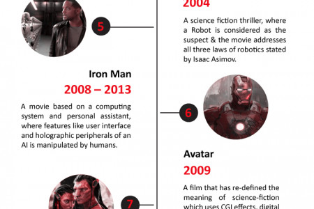 15 Movies That Can Take on the Future of Technology Infographic