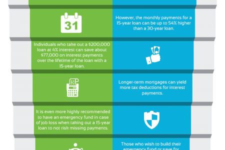 15-year Mortgage Loans vs. 30-year Mortgage Loans Infographic