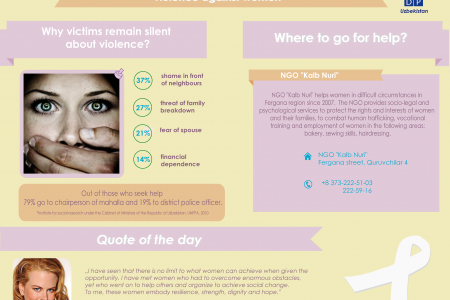 Why victims remain silent in Uzbekistan? Infographic