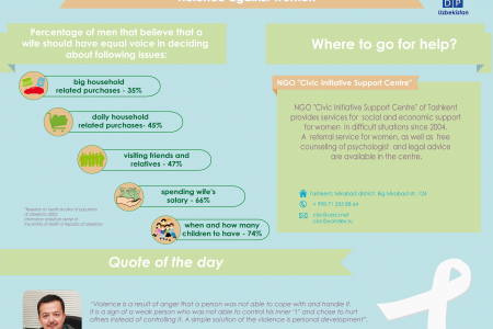 What do men think about women's voice in household decision-making?  Infographic
