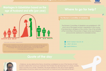 Marriages in Uzbekistan based on the age of husband and wife Infographic