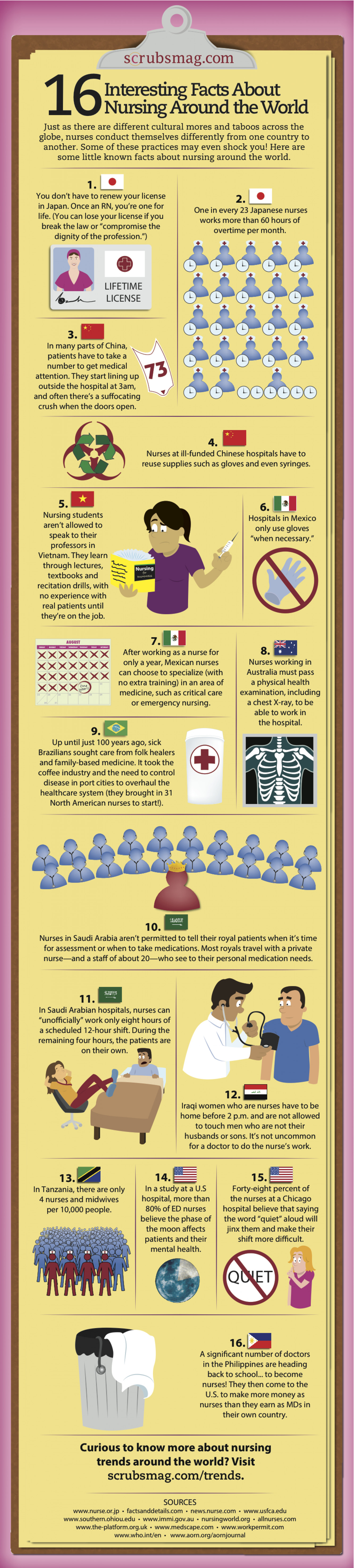 16 Interesting Facts About Nursing Around the World Infographic