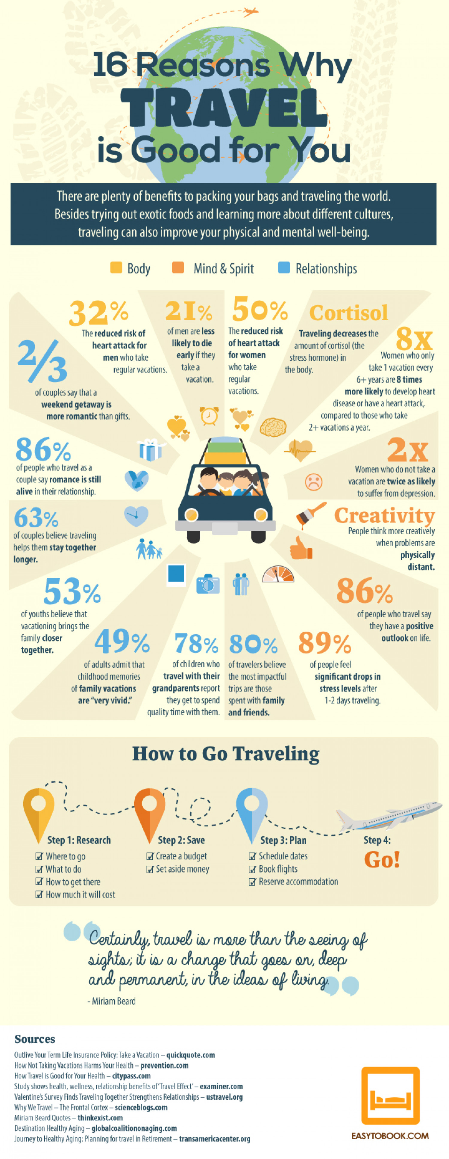 16 Reasons Why Travel is Good For You Infographic