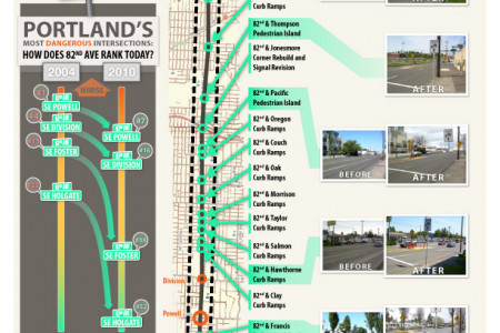 16 Transportation Safety Improvements on 82nd Ave Infographic