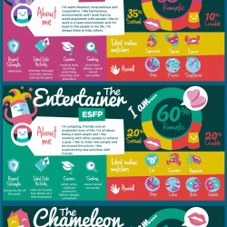 16 Personality Types and Dating Visually