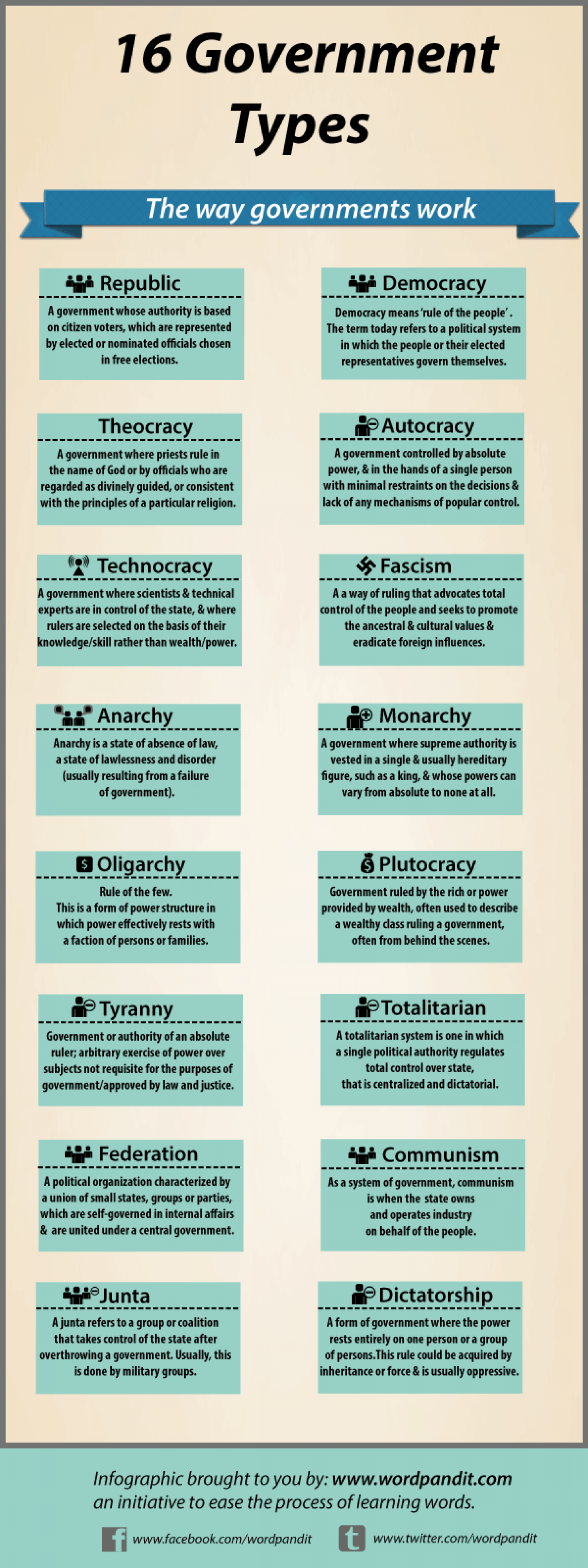 16 types of governments Infographic