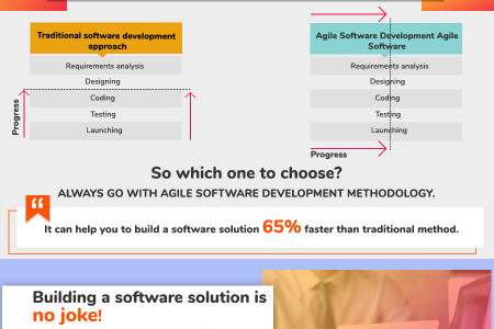 17 Undeniable Parameters To Follow While Building High Quality Software Solutions Infographic