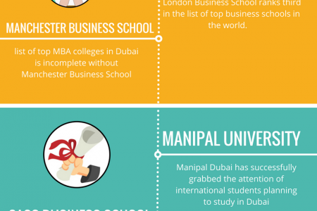 17+ Universities Offering MBA In Dubai – Best Guide For Mba In Dubai Infographic