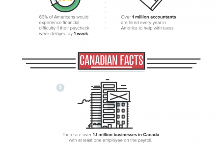 18 Fun Facts About Payroll Infographic