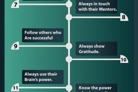 19 Millionaires Habits of All time  Infographic