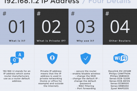192.168.1.2 Looking At Router IP Address Infographic