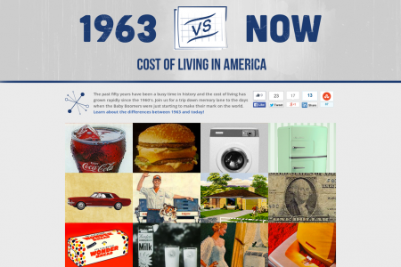 1963 vs. Now - Cost of Living Infographic