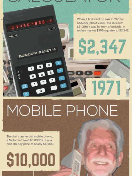 1970's Inventions that are Still Used in the Office Today Infographic