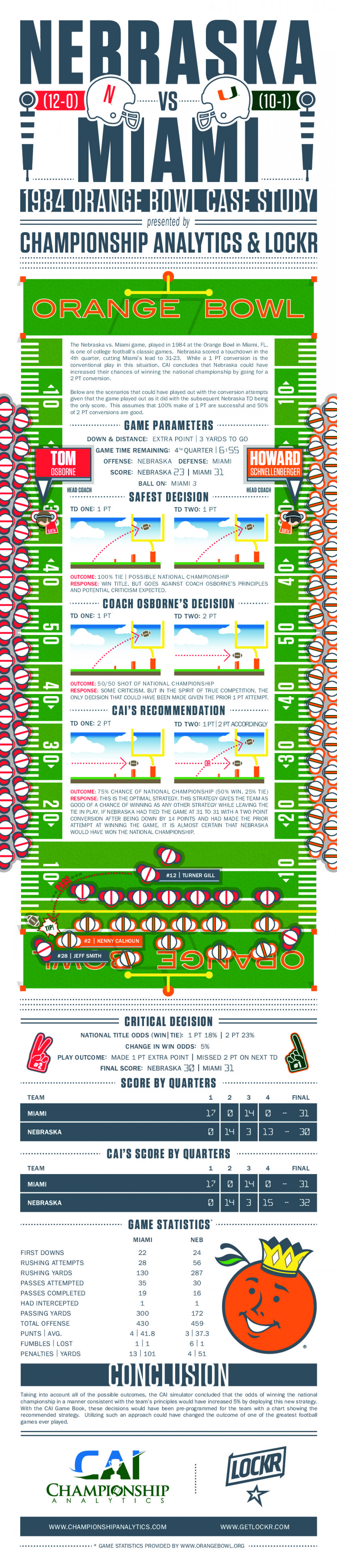 1984 Orange Bowl Infographic