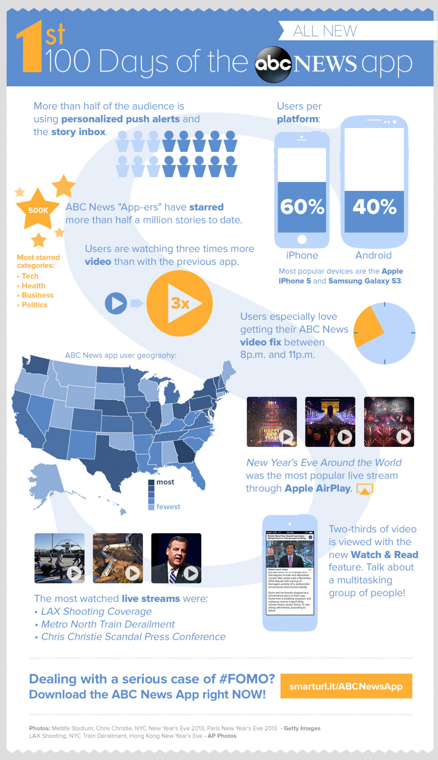 1st 100 Days of the ALL NEW ABC News App  Infographic