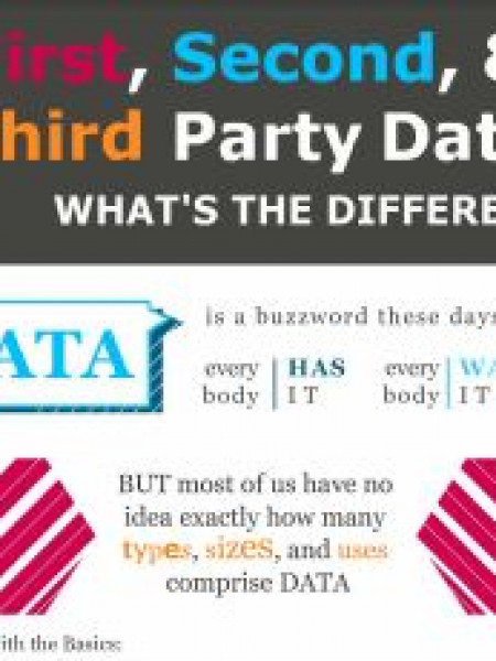 1st 2nd 3rd Party Data- What's the Difference? Infographic