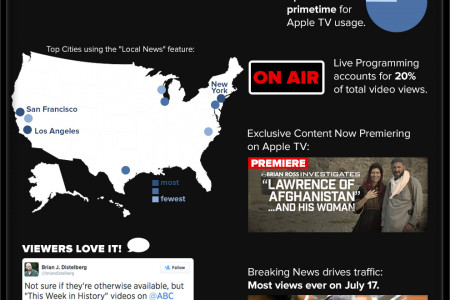 1st 30 Days of ABC News on Apple TV Infographic
