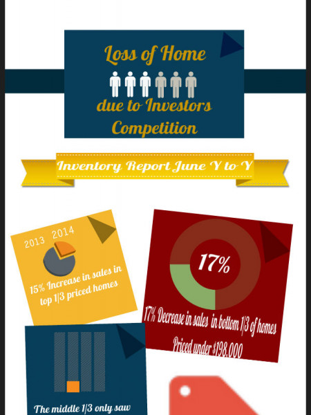 1st Time Home Buyer Sales Are Down Infographic