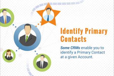 1-to-Many with Any—Connect Your Customers and Accounts in Multiple Ways Infographic