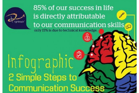 2 Steps To Communication Success Infographic