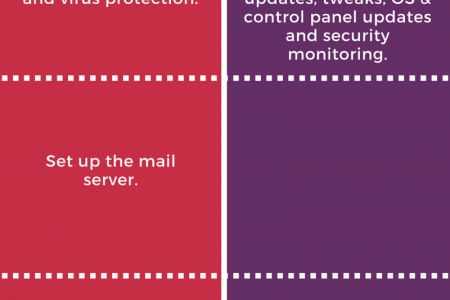 2 ways to manage your own VPS Infographic
