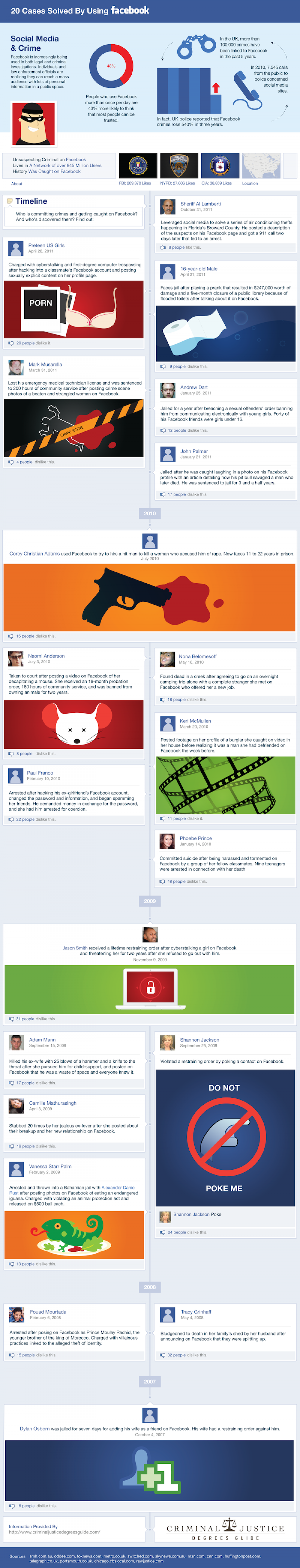 20 Cases Solved By Using Facebook Infographic