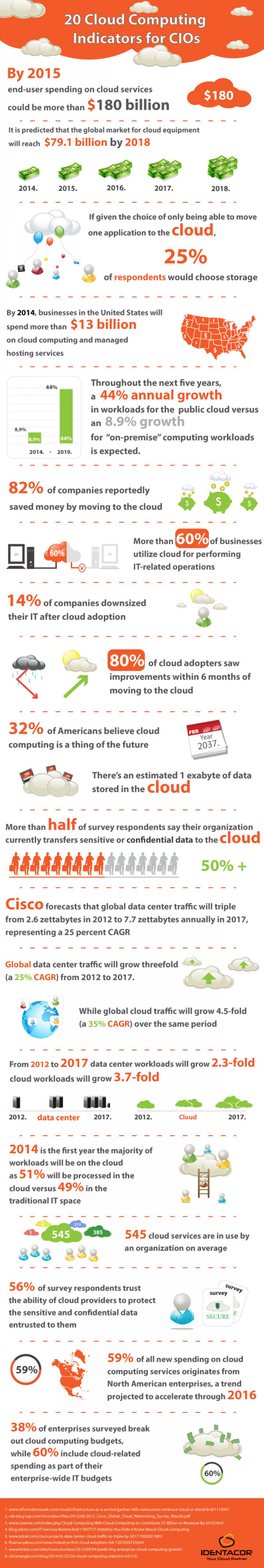 20 Cloud Computing Indicators for CIOs Infographic