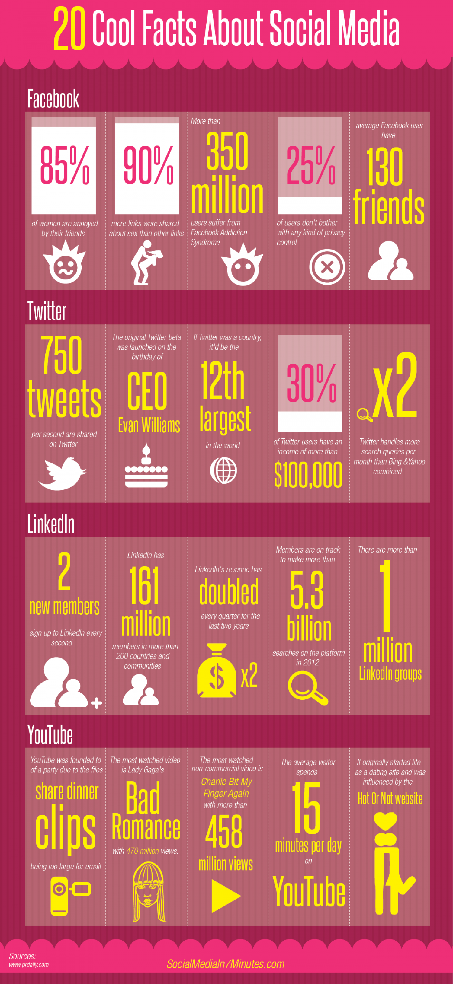 20 Cool Facts About Social Media Infographic
