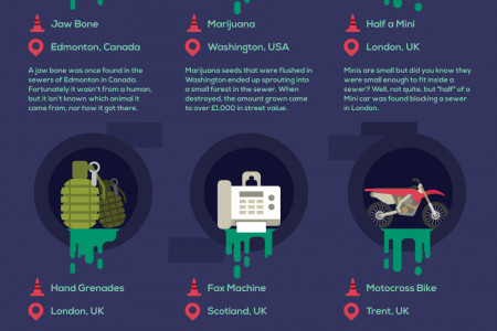 20 Gutterly Bizarre Things Found In Sewers Around The World Infographic