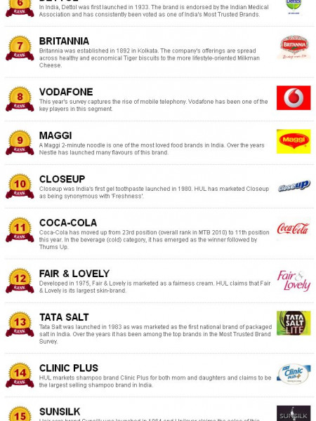 20 Most Trusted Brands in India Infographic