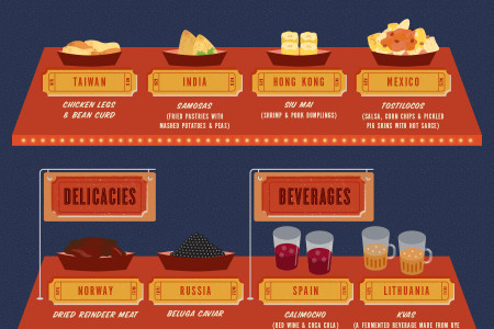 20 Movie Snacks Around the World Infographic