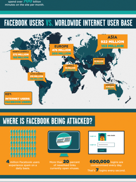 20% of Facebook links lead to viruses Infographic