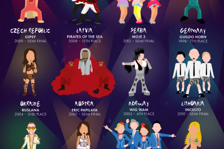 20 Of The Craziest Eurovision Song Contest Outfits EVER Infographic