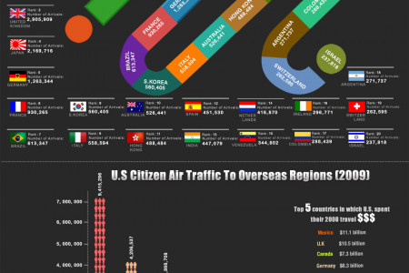 20 Originating Countries of US Tourists Infographic