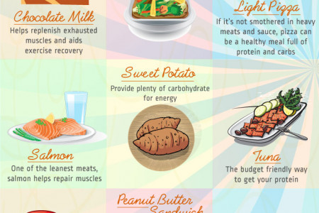 20 Post Workout Foods Infographic