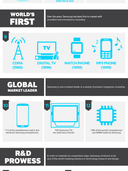 20 Things You Didn't Know About Samsung Infographic