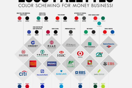 20 Top-Notch Banks And Their Logo Palettes Infographic