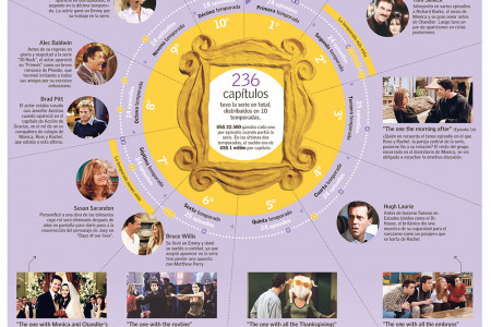 20 years of TV series Friends Infographic